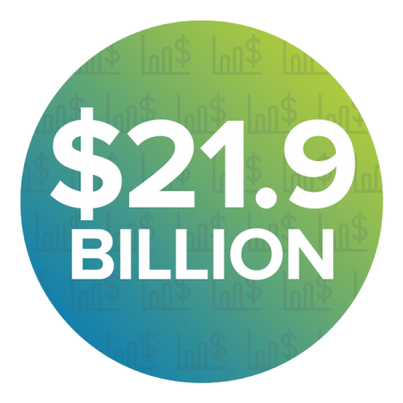 $21.9 Billion Economic Impact