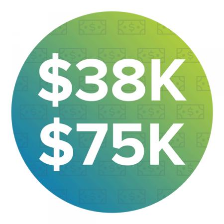 Average Annual Salary – $38,000-75,000