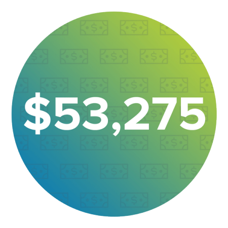 $53,275 Average Annual Salary