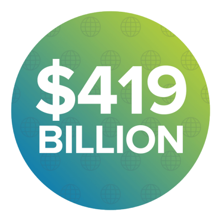 $419.4 Billion – the U.S. Consumer Market is the Largest in the World