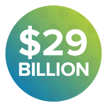 Exports $29 Billion + in goods each year.